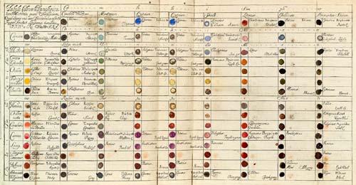 Richard Waller's Basic Chart